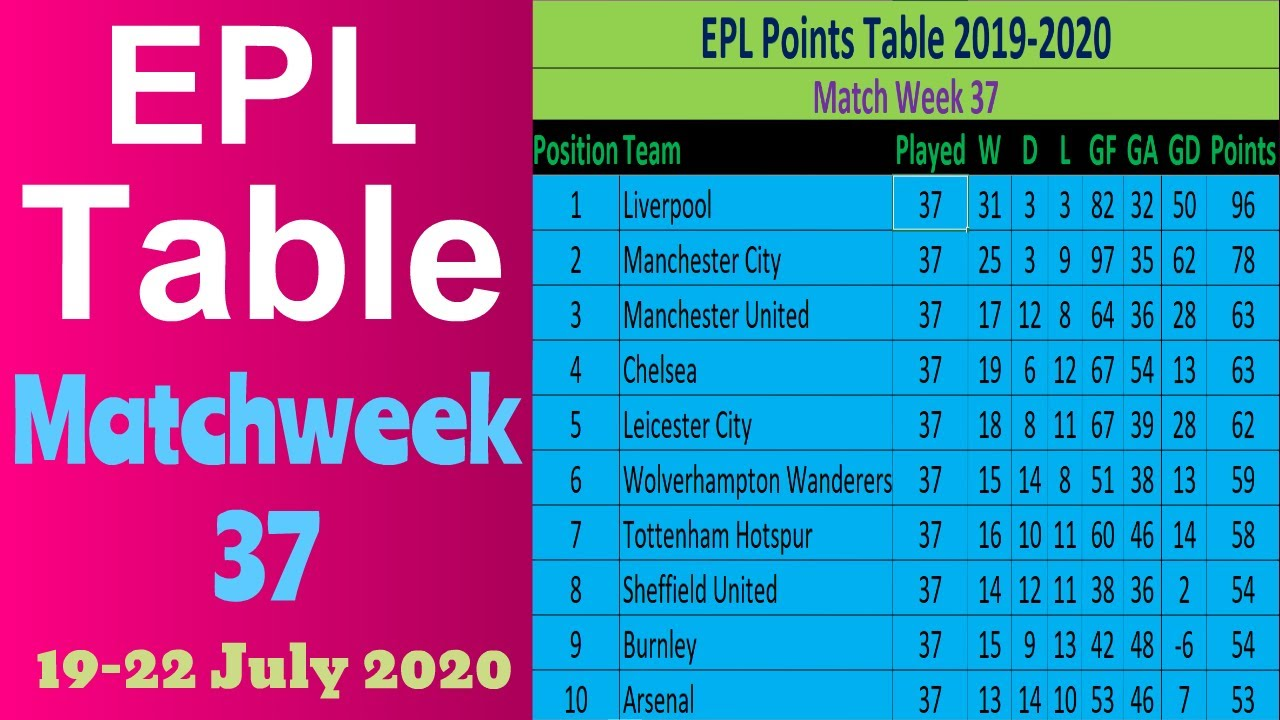 Epl Points Table 2019 2020 Match Week 37 English Premier League Results Team Standings Liverpool 1 Youtube