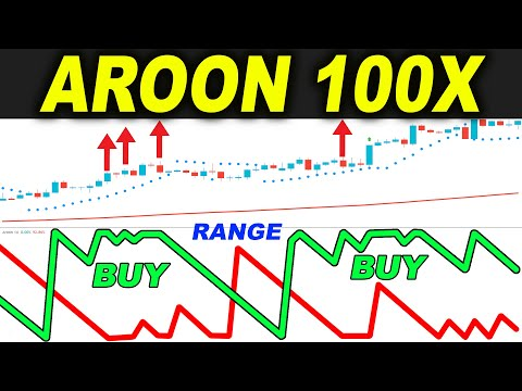 AROON Trading - Best Money Indicator for Trend Traders Tested 100 times...