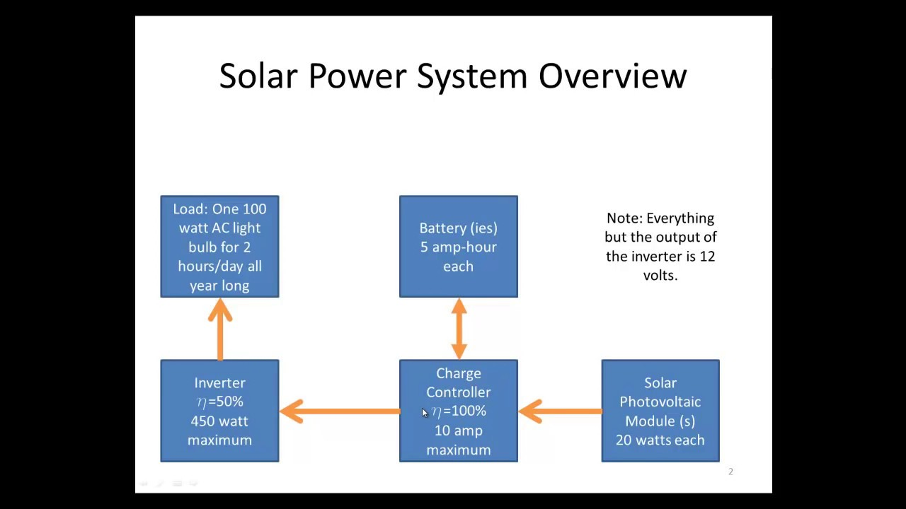 Solar Power System Design Calculations Youtube 100w Inverter Circuit Schematic Diagram And Instructions