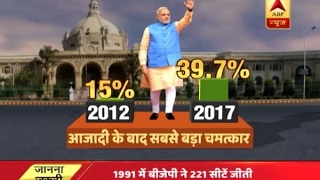Know how landslide win in UP is the biggest miracle post independence