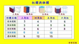柱體與錐體 - 6年級數學 (Grade 6 Math - Cylinder and Cone.)