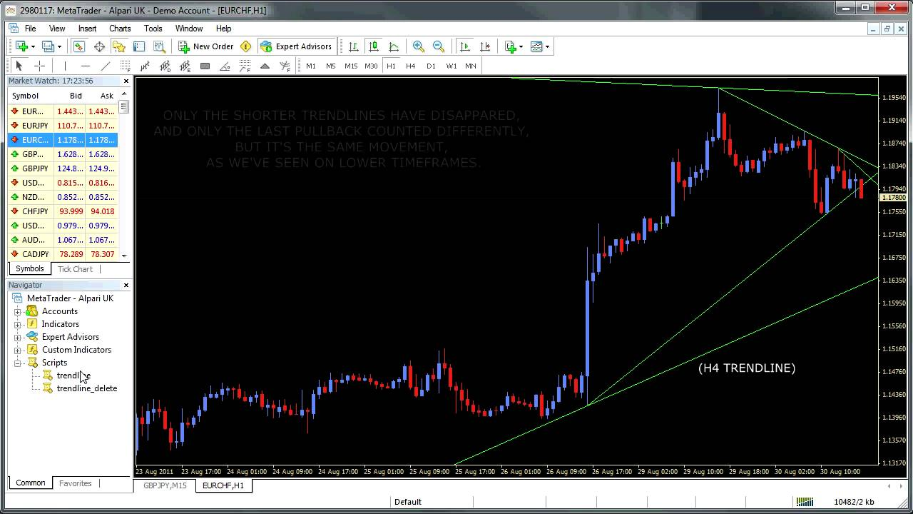 Candle trend indicator mt4