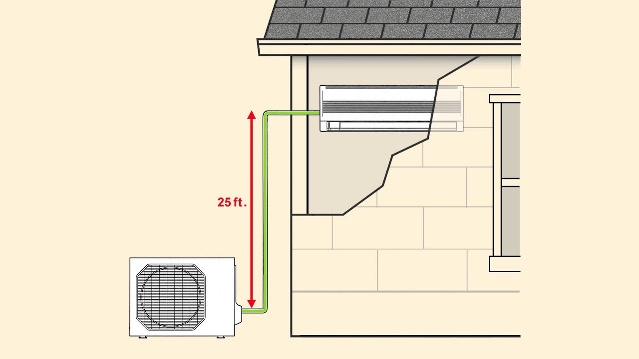 hight resolution of line sets for mini split air conditioning systems