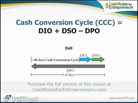 Working Capital and the Cash Conversion Cycle - YouTube