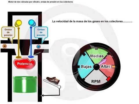 ASÍ FUNCIONA EL AUTOMÓVIL (I) - 1.14. Motor multiválvulas (1/7)