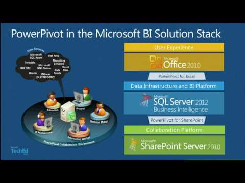 TechEd Europe 2012 Deploying and Managing a PowerPivot for SharePoint Infrastructure Using Microsoft