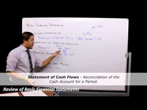 Review of Financial Accounting - Basic Financial Statements