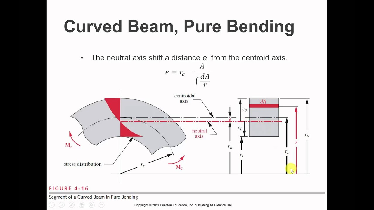 Analysis And Design Of Beam Curved In Plan