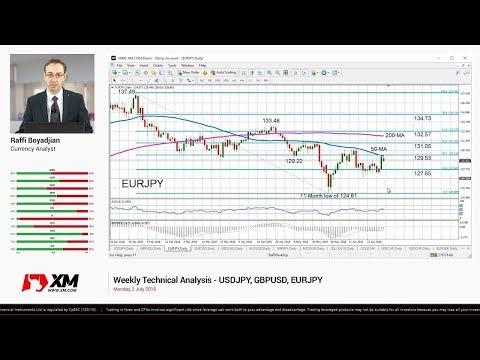 Weekly Technical Analysis: 27/08/2018 - USDJPY, AUDUSD, USDCAD