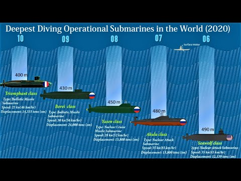 10 Deepest Diving Operational Submarines in the World   Submarines With Maximum Test Depth (2020)