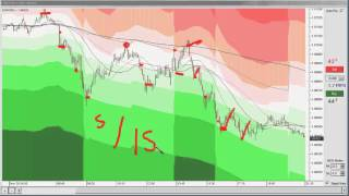 5 Minute Fibonacci Scalping Strategy Tutorial
