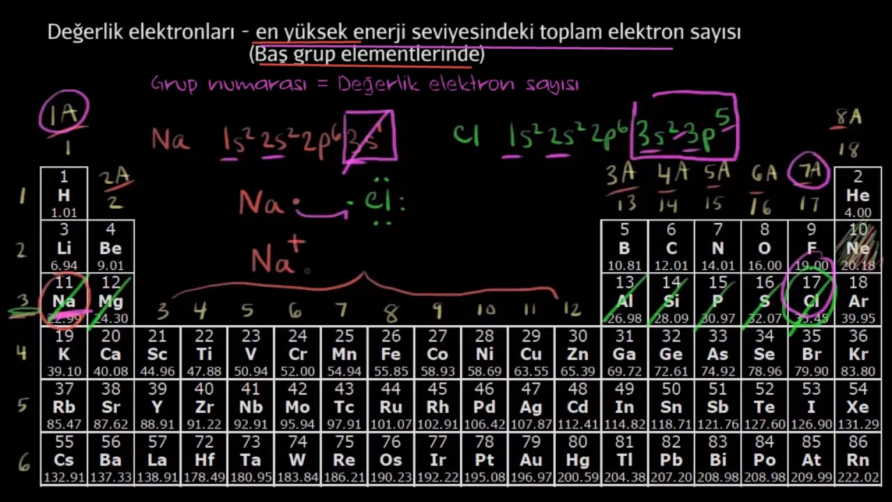 Ana Grup Elementleri İçin Değerlik Elektronlarını Sayma ...