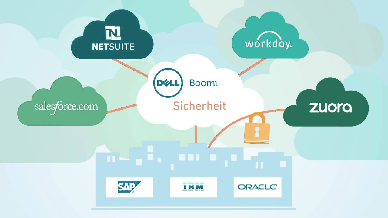ipt Cloud Services Intergration mit Dell Boomi - YouTube