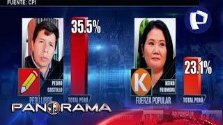 ¡Exclusivo! Encuesta CPI: Castillo lidera las preferencias con 35.5 % y Fujimori alcanza 23.1 %
