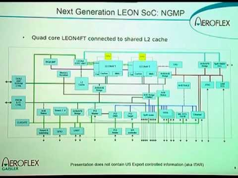 Current and Next Generation LEON SOC Architectures for Space, Jan Andersson, Aeroflex Gaisler