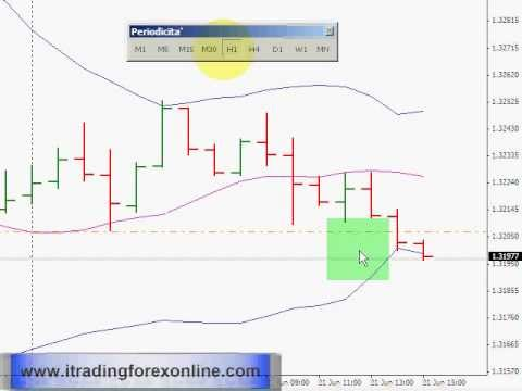 Cluster in forex trading