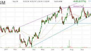 Mgm Resorts International Mgm Position Held By Yost Capital Management Llc