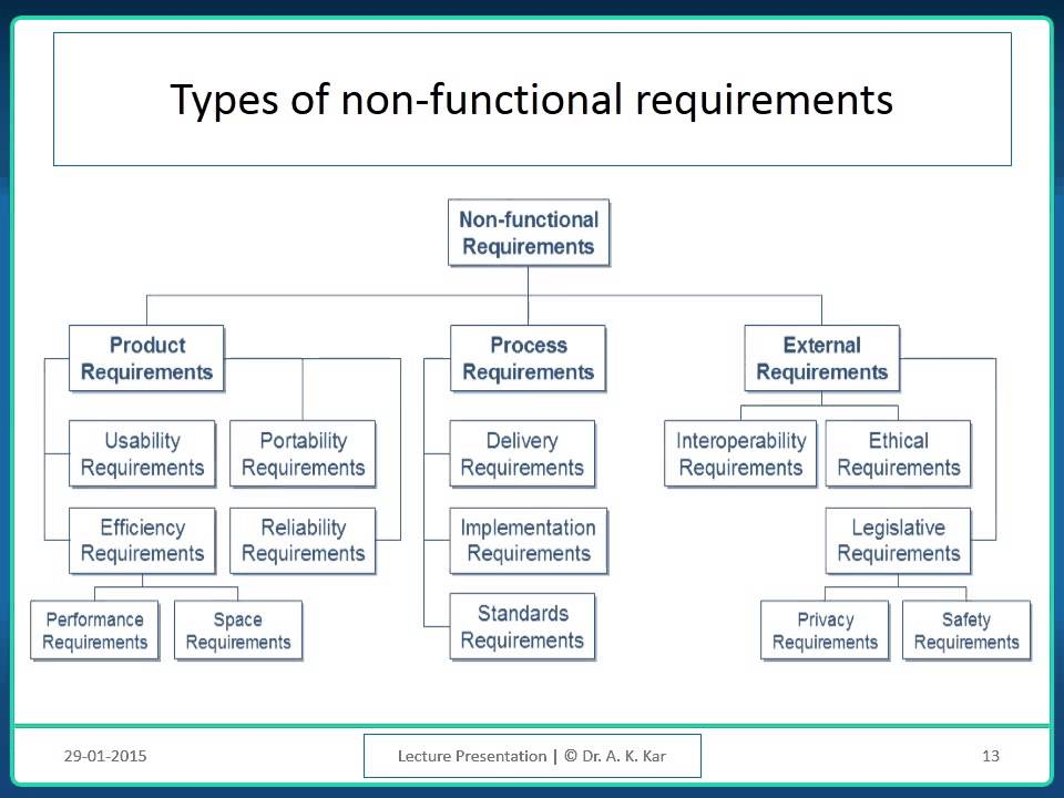 Software Requirements Analysis And Specification - Youtube