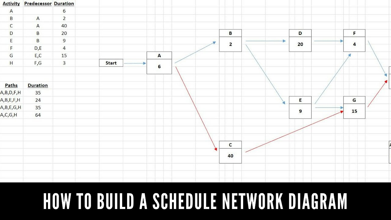 how to create a project network diagram [ 1280 x 720 Pixel ]