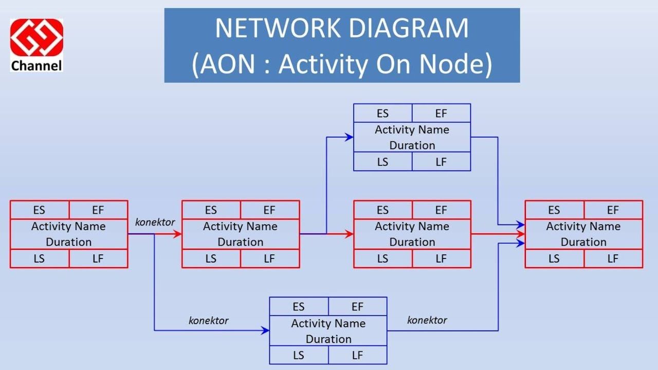 Mengubah tampilan network diagram proyek youtube how to change project network diagram view ccuart Image collections