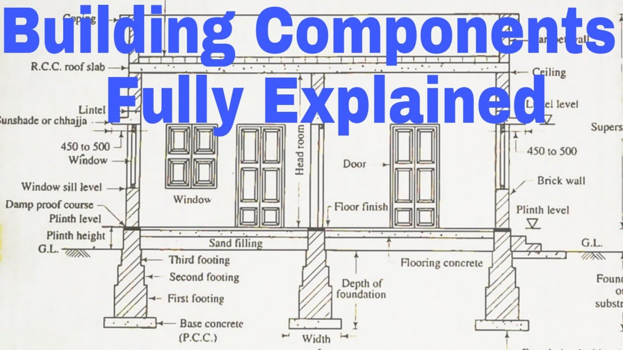 Building Components Plan Elevation And Section 2021 Youtube