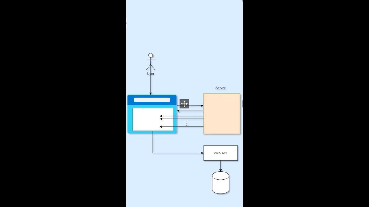 How Blazor WebAssembly Works | How Blazor Works
