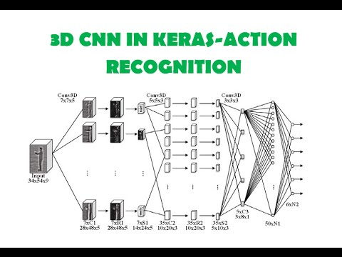 3D CNN-Action Recognition Part-1