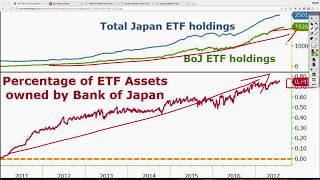 Can You Believe This? Japan Now Owns 75% of ALL ETF's in the Country!