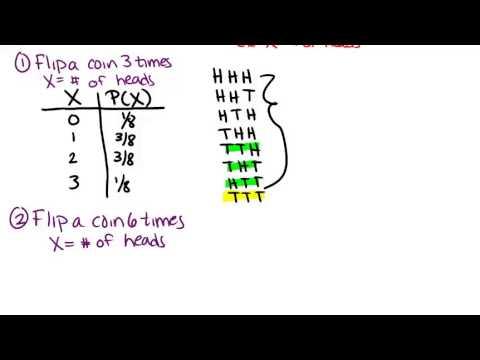 Binomial Distributions and Probability with TI Calculators
