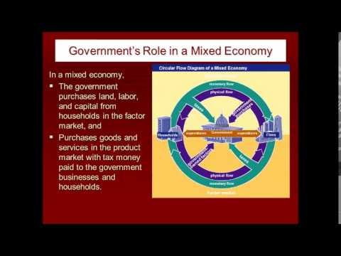Economics Lesson 2-4 Modern (Mixed) Economies