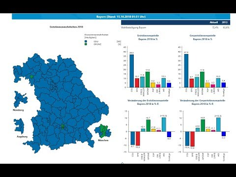 Analysis of the Bavarian State Election Results
