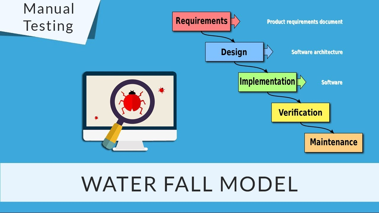 introduction of waterfall model manual testing tools sdlc [ 1280 x 720 Pixel ]
