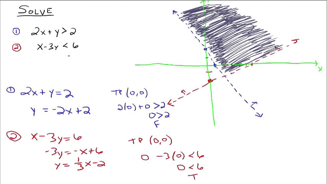 Solving Systems of Linear Inequalities by Graphing - YouTube