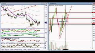 Forex Trading Plan with Weekend Technical Analysis