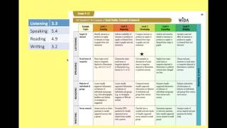 CAN DO descriptors activity