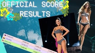 Video Miss Universe 2015 Official Score Results from Judges download MP3, 3GP, MP4, WEBM, AVI, FLV Agustus 2018