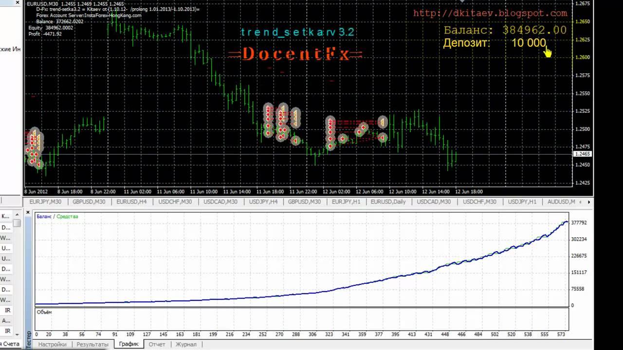 Forex советник d-fx trend-setka3.2 что такое форекс forexaw.com