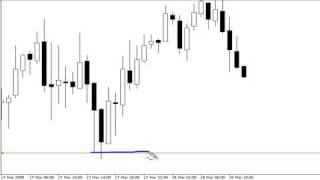 Trade Forex With Support and Resistance + Reversals