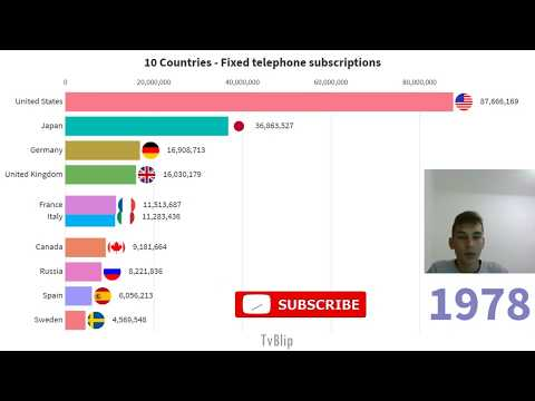 TOP 10 Countries in the World by Fixed telephone subscriptions