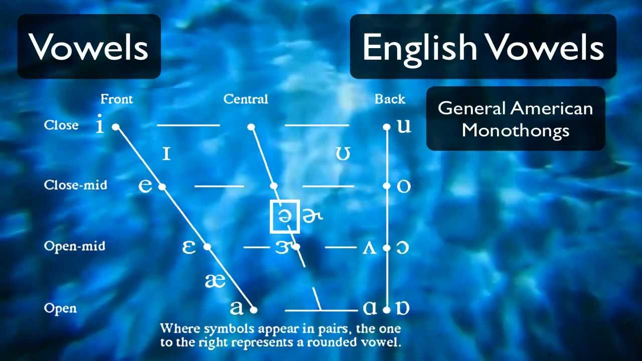 Pronunciation Tutorial 3: English Vowels and the