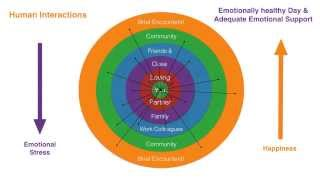 Human Interactions are Essential Human Nutrition - www.love-matters.com