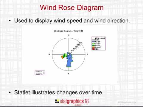 Dynamic Wind Rose Diagram Youtube