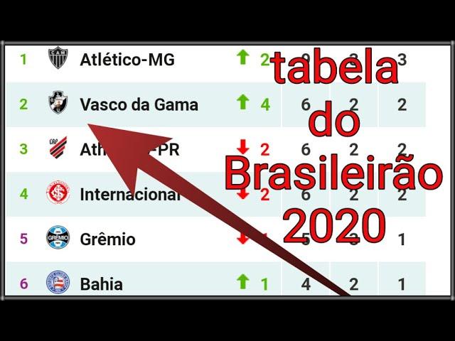 Tabela Do Brasileirao 2020 Serie A Atualizada Hoje Rodada 3 Youtube