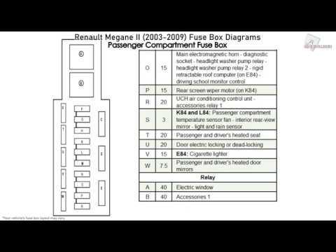 renault megane engine fuse box  center wiring diagram give