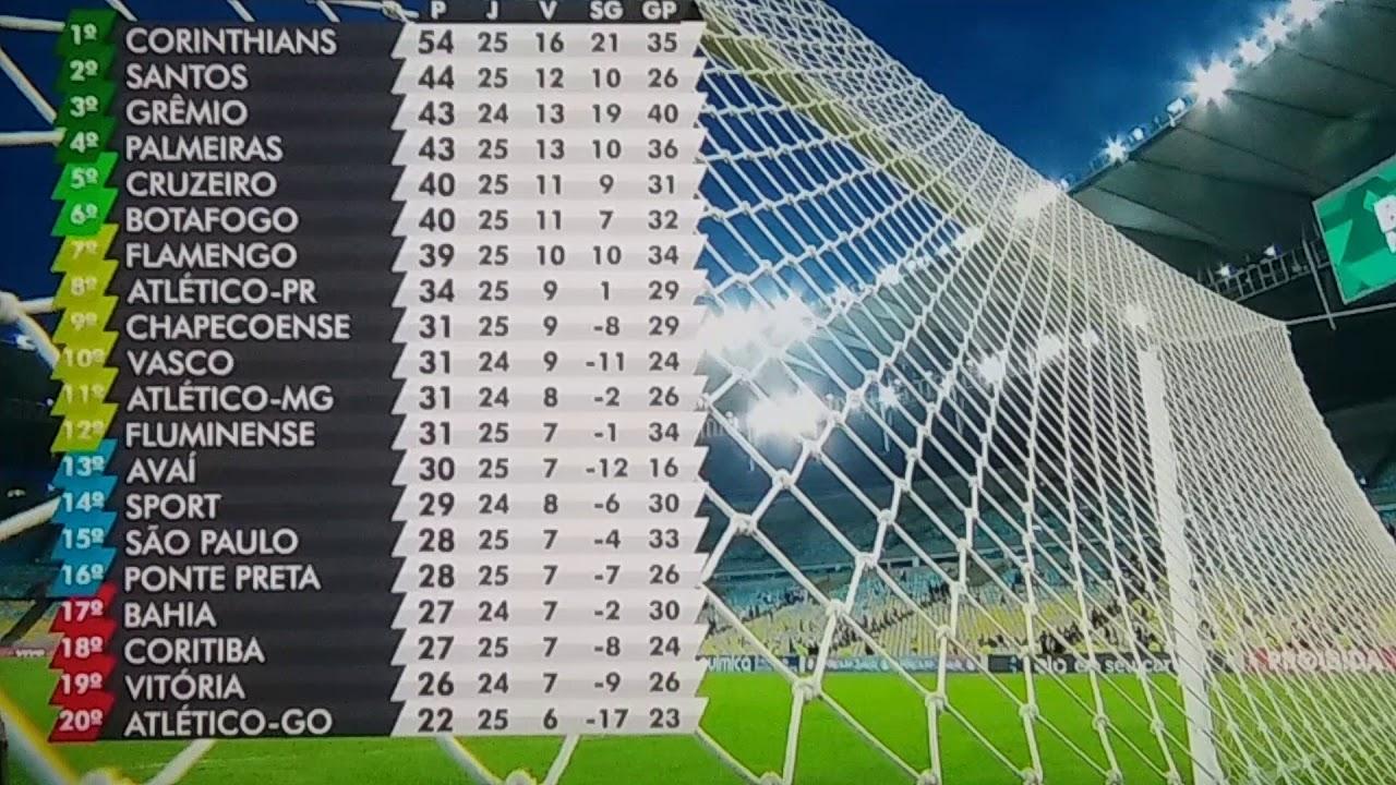 Tabela Campeonato Brasileiro