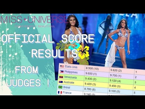 Miss Universe 2012 Official Score Results from Judges