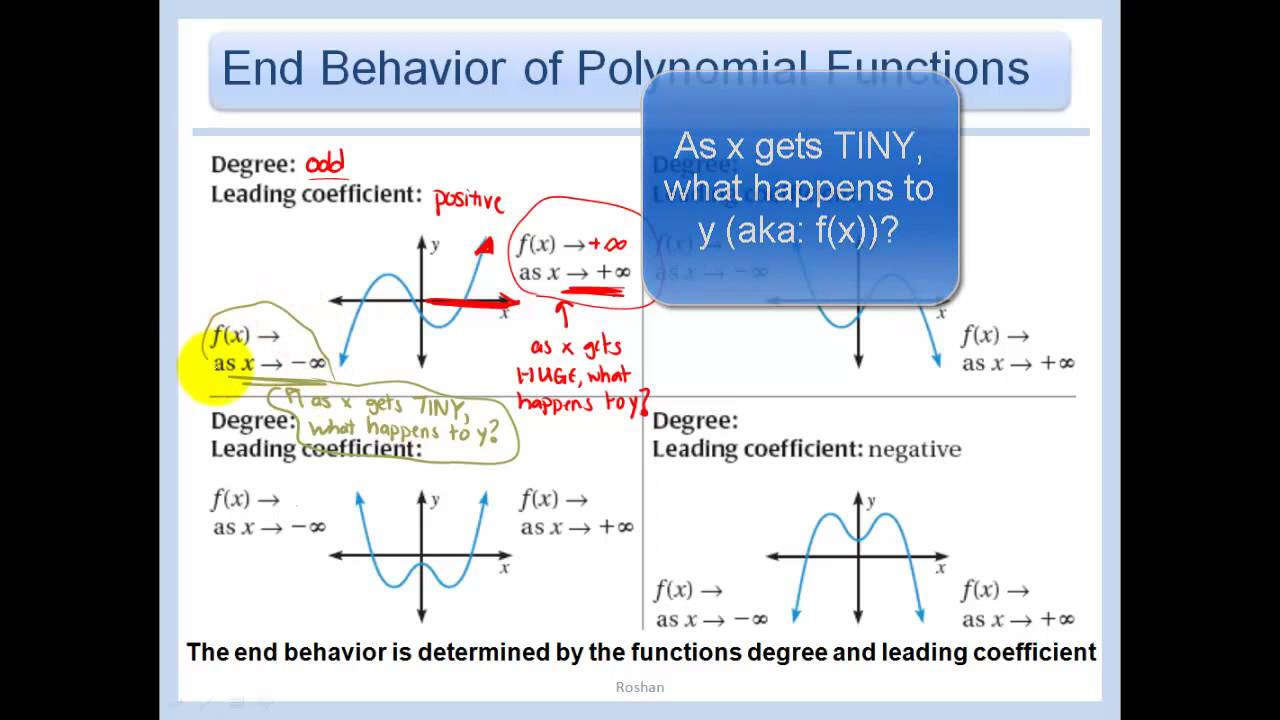 5 2 Evaluate And Graph Polynomial Functions Youtube