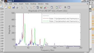 DFT in Practice  - Frequency Resolution Issues