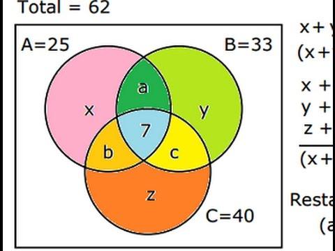 Diagramas de Venn con 3 conjuntos  Aplicación Práctica