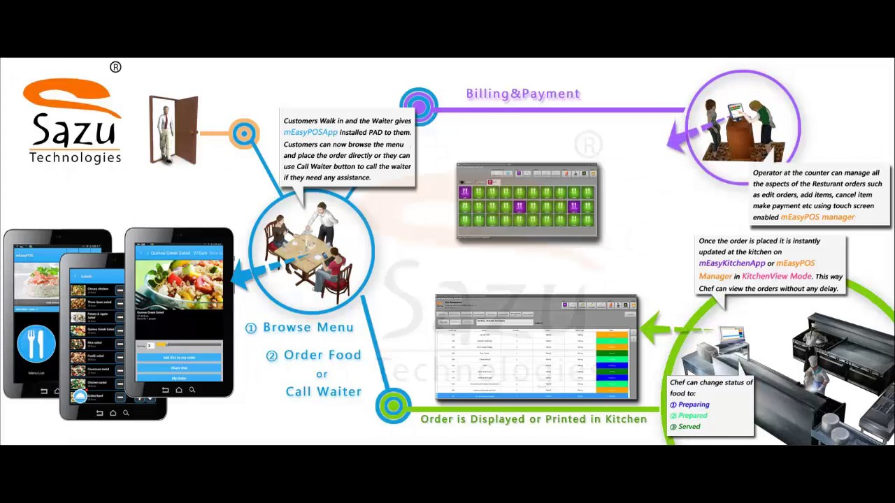 Restaurant Kitchen Order System measyposapp work flow - android restaurant order system - youtube